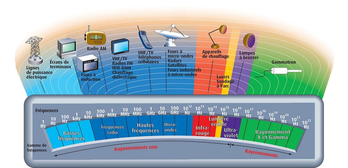 Quels effets des ondes électromagnétiques sur la santé ?